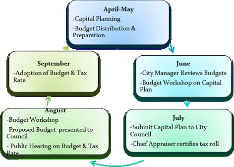 budgetprocessimage